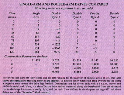 Another Comparison of the Double & Single Arm Barn Door Drives