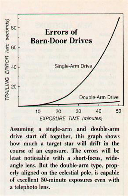 Comparison of the Double Arm Drive versus a Single Arm Drive
